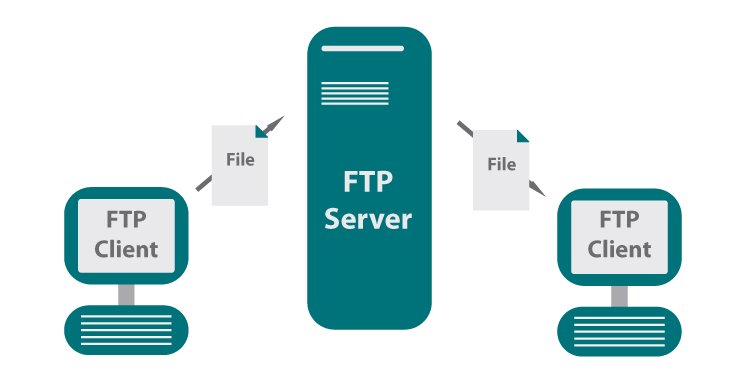 ftp diagram